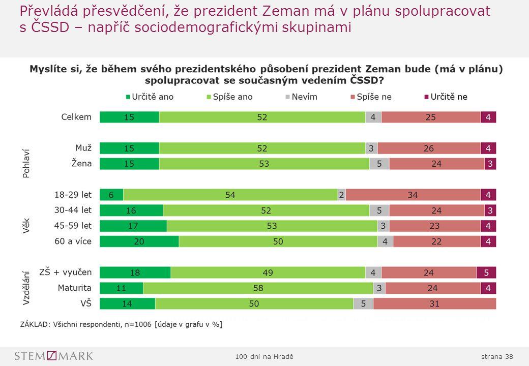 100 dní na Hraděstrana 38 Převládá přesvědčení, že prezident Zeman má v plánu spolupracovat s ČSSD – napříč sociodemografickými skupinami