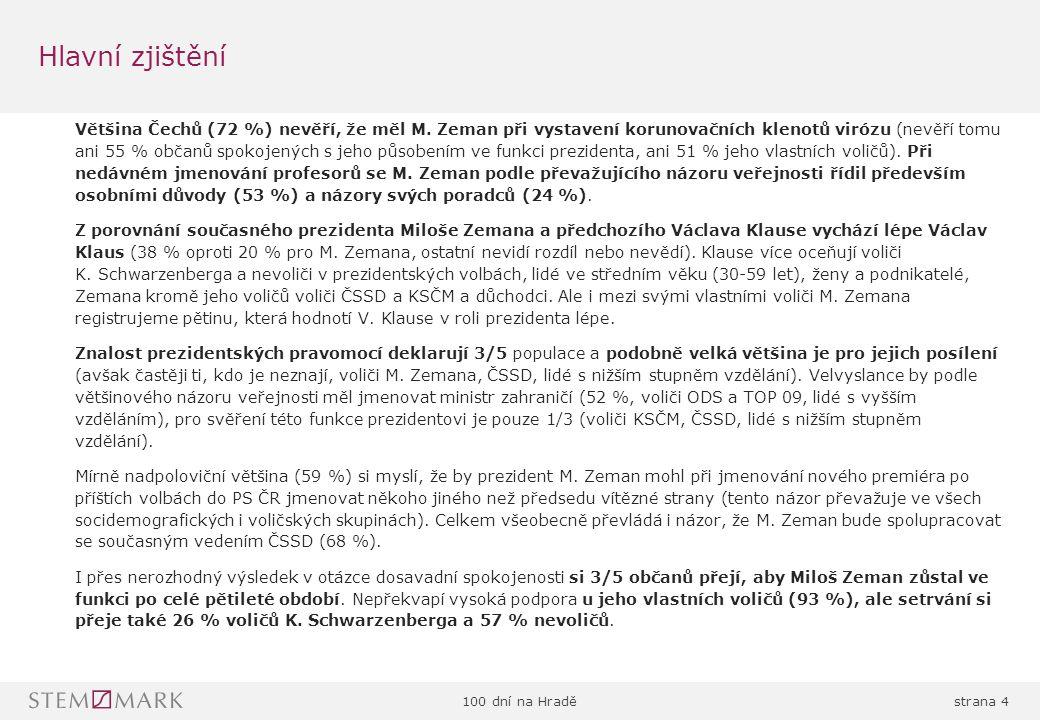 100 dní na Hraděstrana 4 Většina Čechů (72 %) nevěří, že měl M.