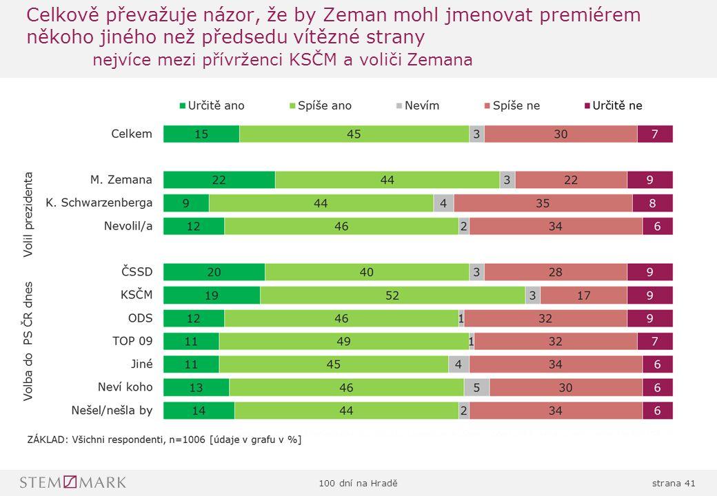 100 dní na Hraděstrana 41 Celkově převažuje názor, že by Zeman mohl jmenovat premiérem někoho jiného než předsedu vítězné strany nejvíce mezi přívrženci KSČM a voliči Zemana