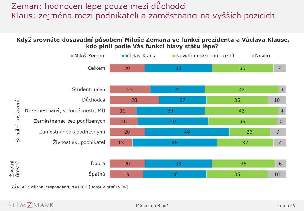 100 dní na Hraděstrana 43 Zeman: hodnocen lépe pouze mezi důchodci Klaus: zejména mezi podnikateli a zaměstnanci na vyšších pozicích