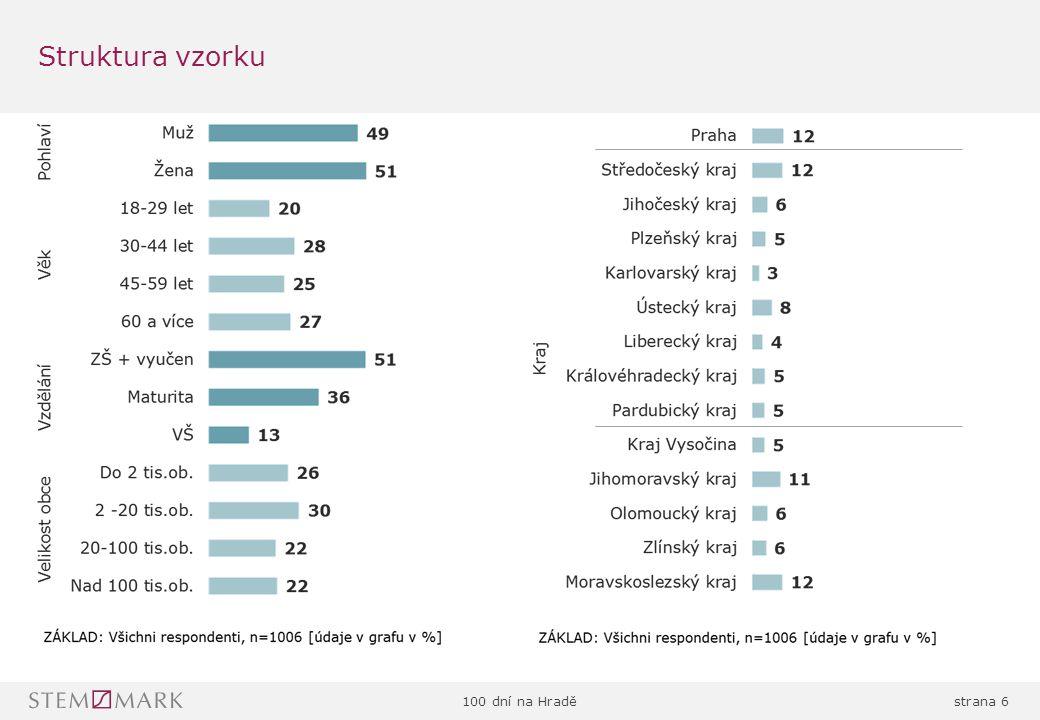 100 dní na Hraděstrana 7 Sídlo firmy: Chlumčanského 497/5, 180 00, Praha 8 Telefon: 225 986 811 Fax: 225 986 860 E-mail: info@stemmark.cz http://www.stemmark.cz Pomáháme našim zákazníkům správně porozumět výsledkům výzkumu a zvolit optimální marketingovou strategii, vedoucí k úspěchu a k dosažení jejich cílů.