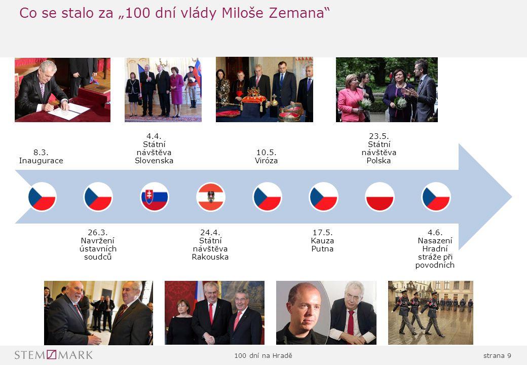 100 dní na Hraděstrana 40 Celkově převažuje názor, že by Zeman mohl jmenovat premiérem někoho jiného než předsedu vítězné strany nejvíce u lidí ve věku 45-59 let, nejméně u VŠ