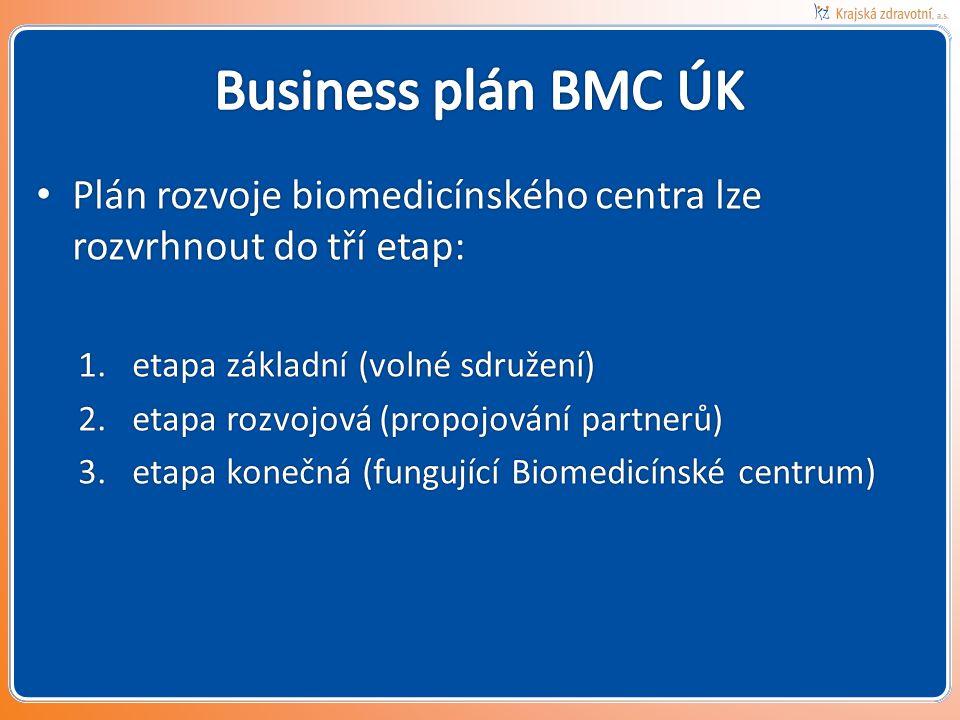 • Plán rozvoje biomedicínského centra lze rozvrhnout do tří etap: 1.etapa základní (volné sdružení) 2.etapa rozvojová (propojování partnerů) 3.etapa konečná (fungující Biomedicínské centrum)