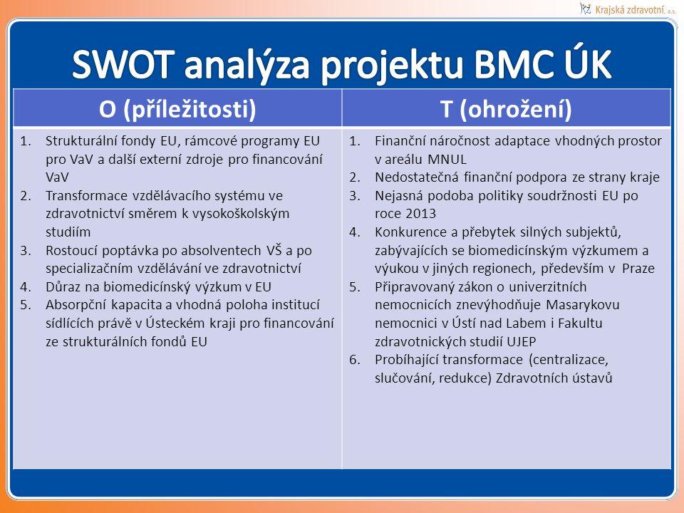 O (příležitosti)T (ohrožení) 1.Strukturální fondy EU, rámcové programy EU pro VaV a další externí zdroje pro financování VaV 2.Transformace vzdělávacího systému ve zdravotnictví směrem k vysokoškolským studiím 3.Rostoucí poptávka po absolventech VŠ a po specializačním vzdělávání ve zdravotnictví 4.Důraz na biomedicínský výzkum v EU 5.Absorpční kapacita a vhodná poloha institucí sídlících právě v Ústeckém kraji pro financování ze strukturálních fondů EU 1.Finanční náročnost adaptace vhodných prostor v areálu MNUL 2.Nedostatečná finanční podpora ze strany kraje 3.Nejasná podoba politiky soudržnosti EU po roce 2013 4.Konkurence a přebytek silných subjektů, zabývajících se biomedicínským výzkumem a výukou v jiných regionech, především v Praze 5.Připravovaný zákon o univerzitních nemocnicích znevýhodňuje Masarykovu nemocnici v Ústí nad Labem i Fakultu zdravotnických studií UJEP 6.Probíhající transformace (centralizace, slučování, redukce) Zdravotních ústavů