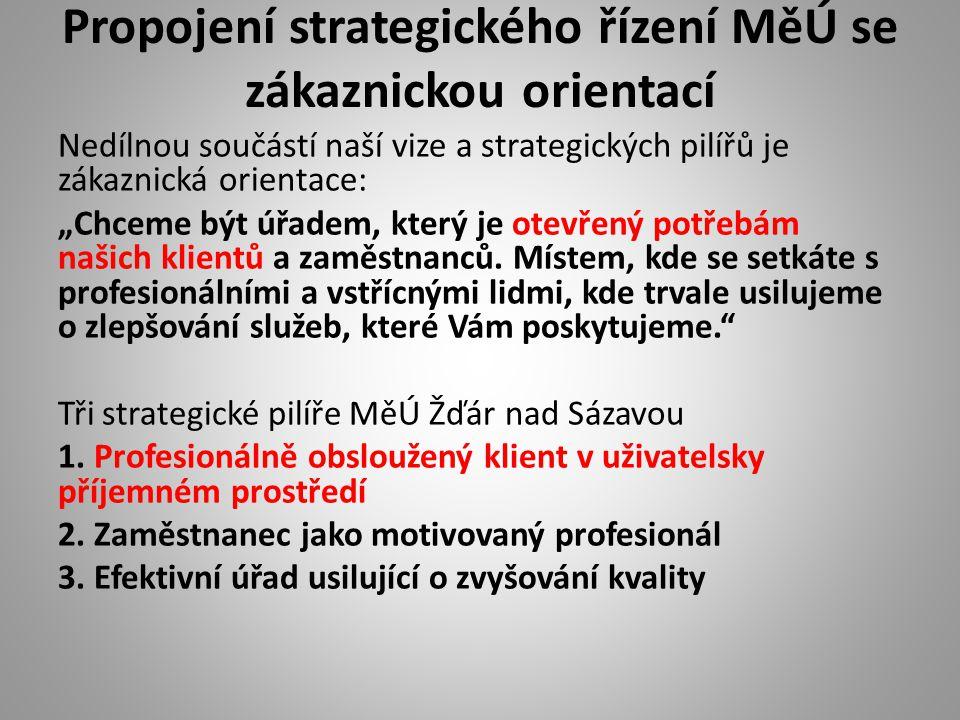 """Propojení strategického řízení MěÚ se zákaznickou orientací Nedílnou součástí naší vize a strategických pilířů je zákaznická orientace: """"Chceme být úř"""