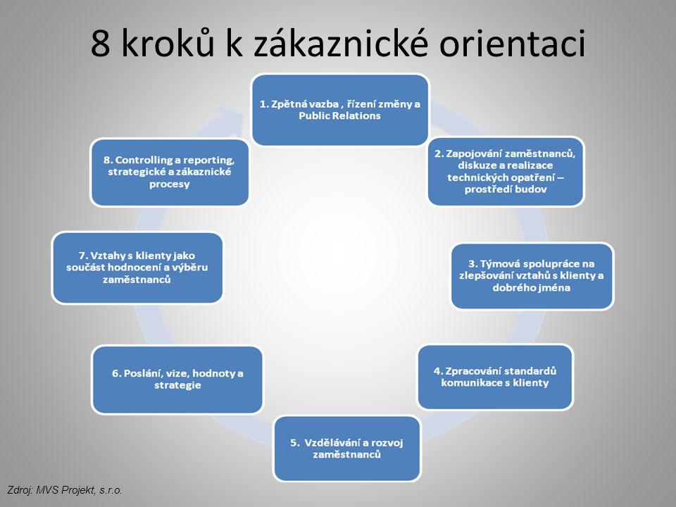 8 kroků k zákaznické orientaci Zdroj: MVS Projekt, s.r.o.