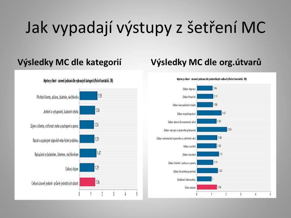Jak vypadají výstupy z šetření MC Výsledky MC dle kategoriíVýsledky MC dle org.útvarů