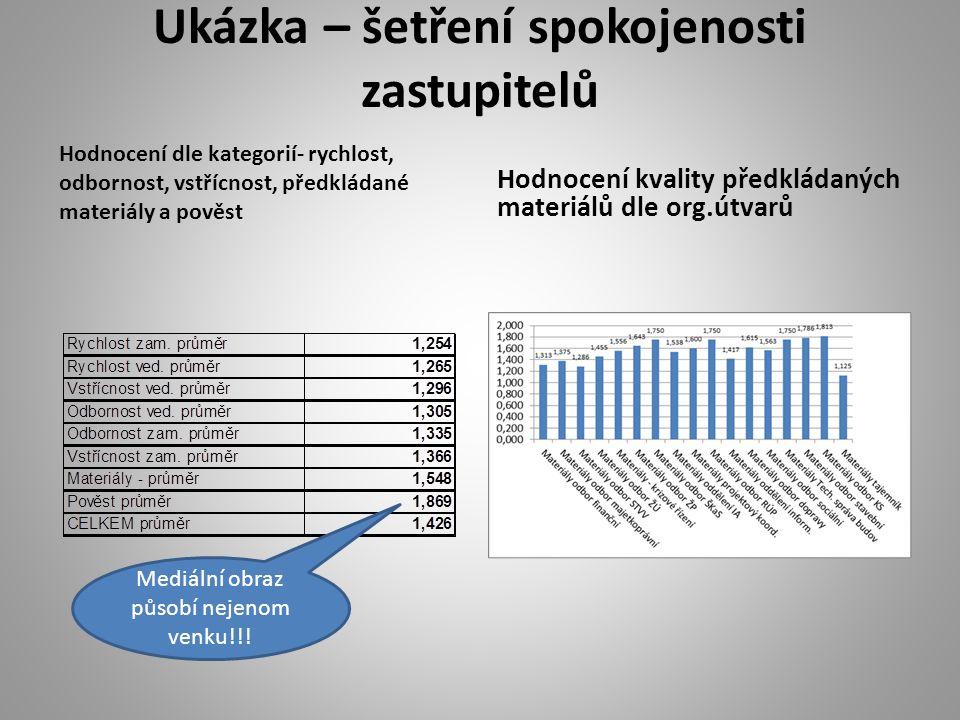 Ukázka – šetření spokojenosti zastupitelů Hodnocení dle kategorií- rychlost, odbornost, vstřícnost, předkládané materiály a pověst Hodnocení kvality p