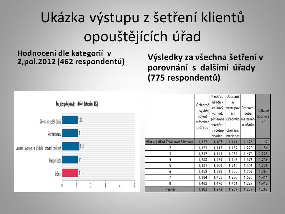 Ukázka výstupu z šetření klientů opouštějících úřad Hodnocení dle kategorií v 2,pol.2012 (462 respondentů) Výsledky za všechna šetření v porovnání s d