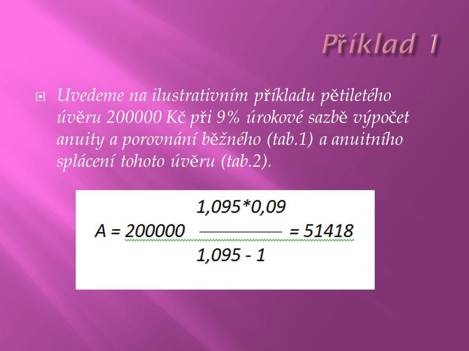  Uvedeme na ilustrativním p ř íkladu p ě tiletého úv ě ru 200000 K č p ř i 9% úrokové sazb ě výpo č et anuity a porovnání b ě žného (tab.1) a anuitního splácení tohoto úv ě ru (tab.2).