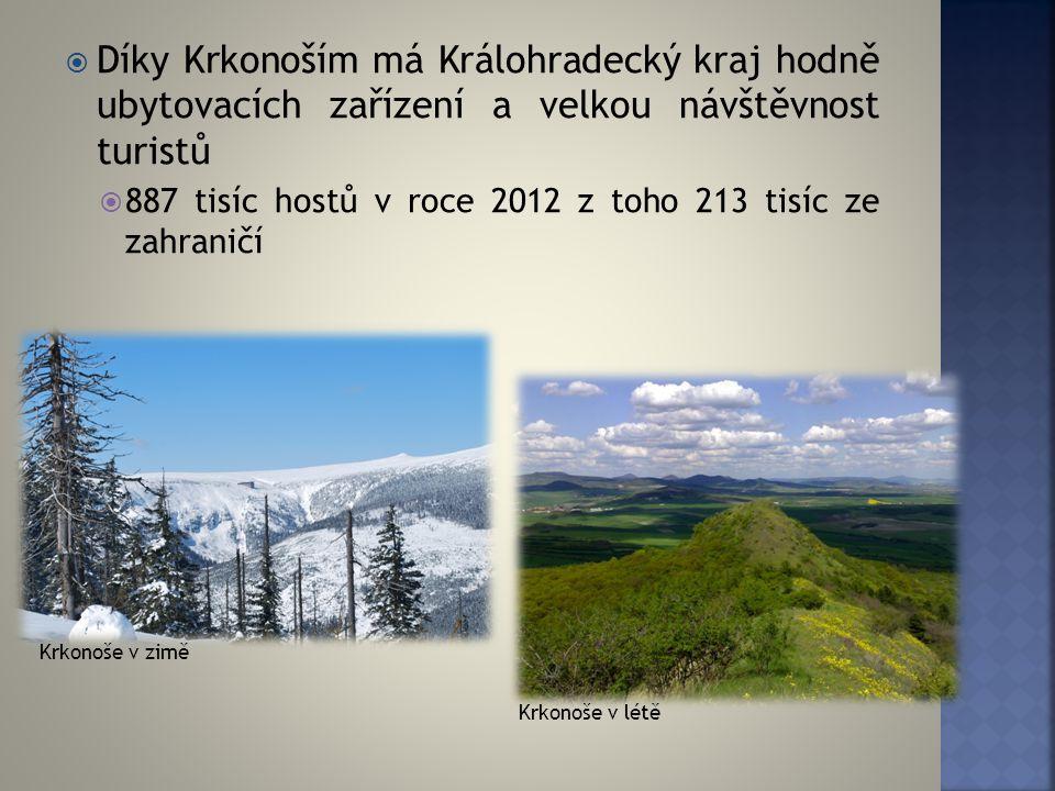  Díky Krkonoším má Králohradecký kraj hodně ubytovacích zařízení a velkou návštěvnost turistů  887 tisíc hostů v roce 2012 z toho 213 tisíc ze zahra