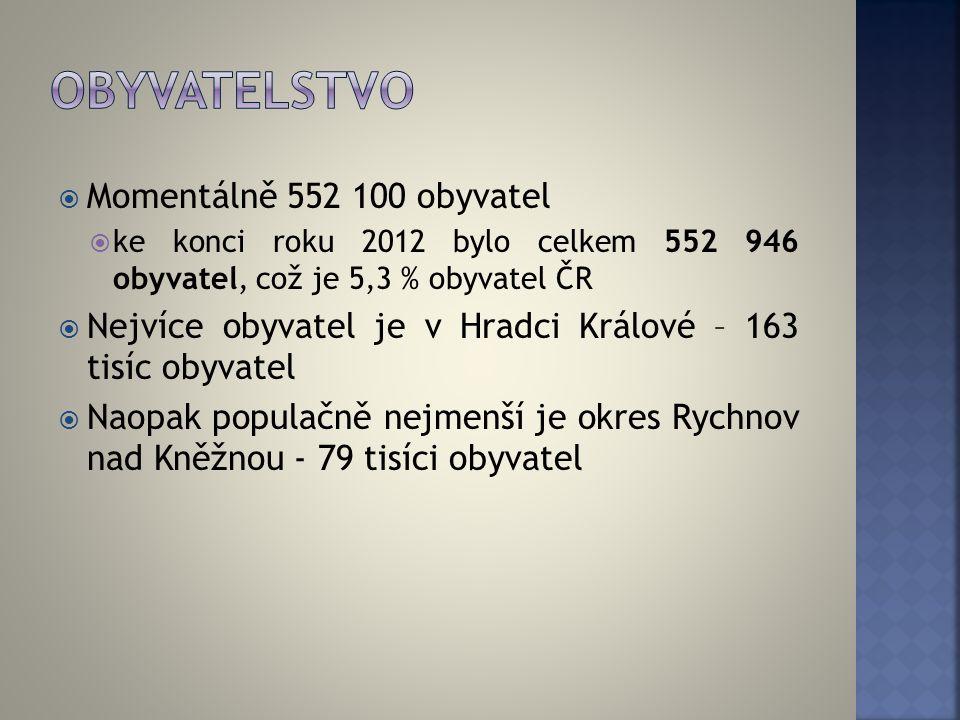  Momentálně 552 100 obyvatel  ke konci roku 2012 bylo celkem 552 946 obyvatel, což je 5,3 % obyvatel ČR  Nejvíce obyvatel je v Hradci Králové – 163