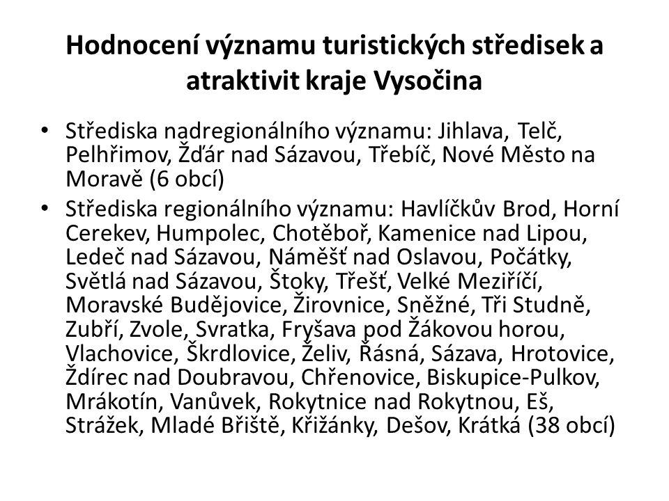 Hodnocení významu turistických středisek a atraktivit kraje Vysočina • Střediska nadregionálního významu: Jihlava, Telč, Pelhřimov, Žďár nad Sázavou,