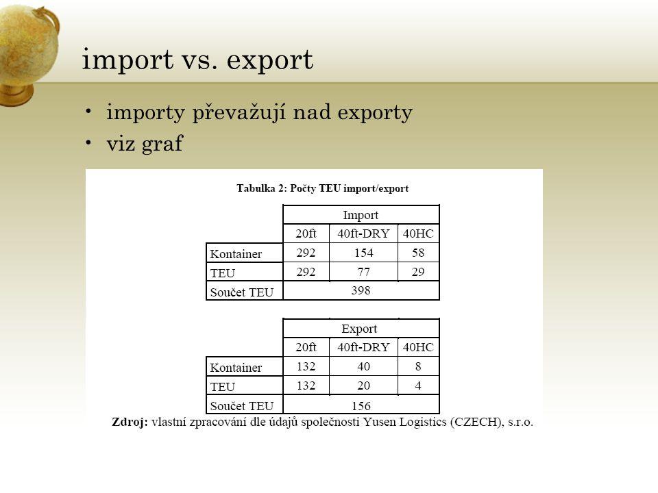 import vs. export •importy převažují nad exporty •viz graf