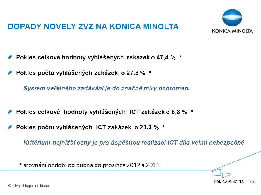 10 DOPADY NOVELY ZVZ NA KONICA MINOLTA Pokles celkové hodnoty vyhlášených zakázek o 47,4 % * Pokles počtu vyhlášených zakázek o 27,8 % * Systém veřejn