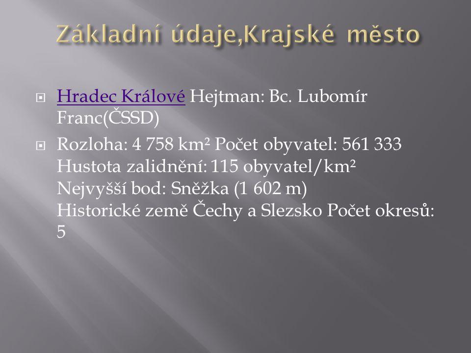  Hradec Králové Hejtman: Bc. Lubomír Franc(ČSSD) Hradec Králové  Rozloha: 4 758 km² Počet obyvatel: 561 333 Hustota zalidnění: 115 obyvatel/km² Nejv