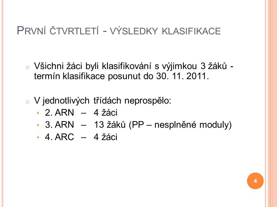 P RVNÍ ČTVRTLETÍ - VÝSLEDKY KLASIFIKACE o Všichni žáci byli klasifikování s výjimkou 3 žáků - termín klasifikace posunut do 30. 11. 2011. o V jednotli
