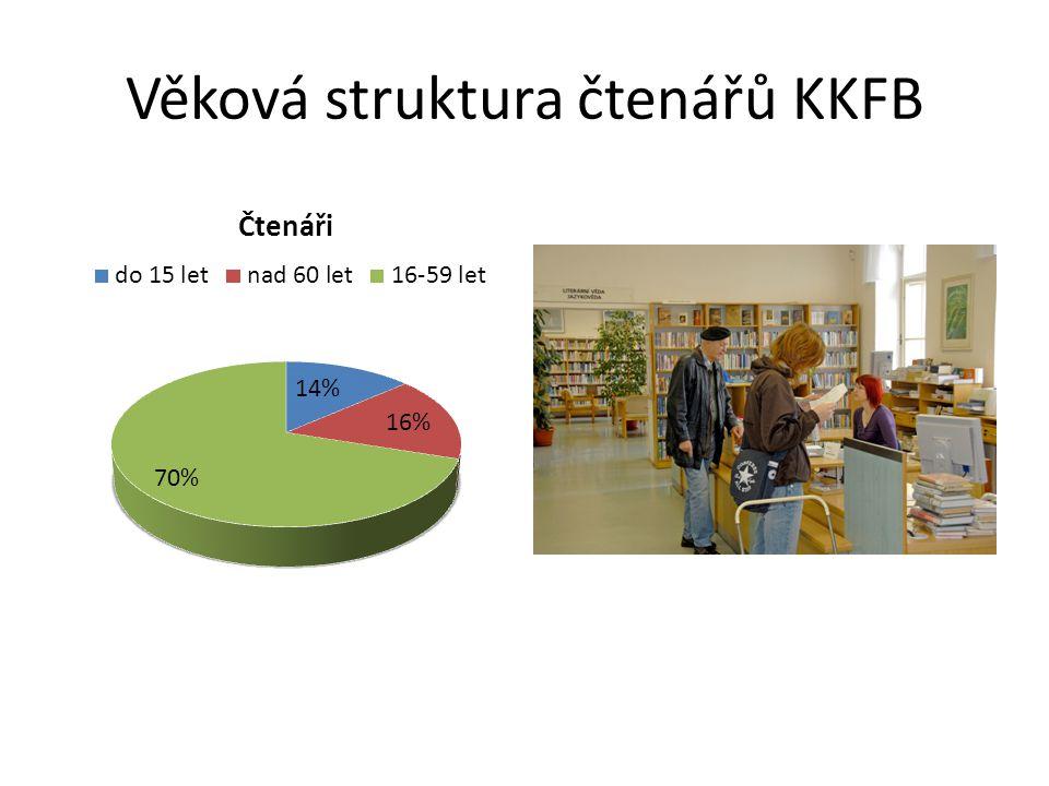 Věková struktura čtenářů KKFB
