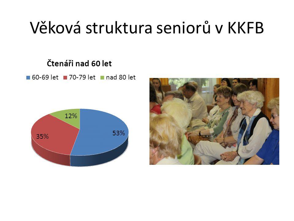 Senior – vážený čtenář • Seminář pro knihovníky, Zlín 24.