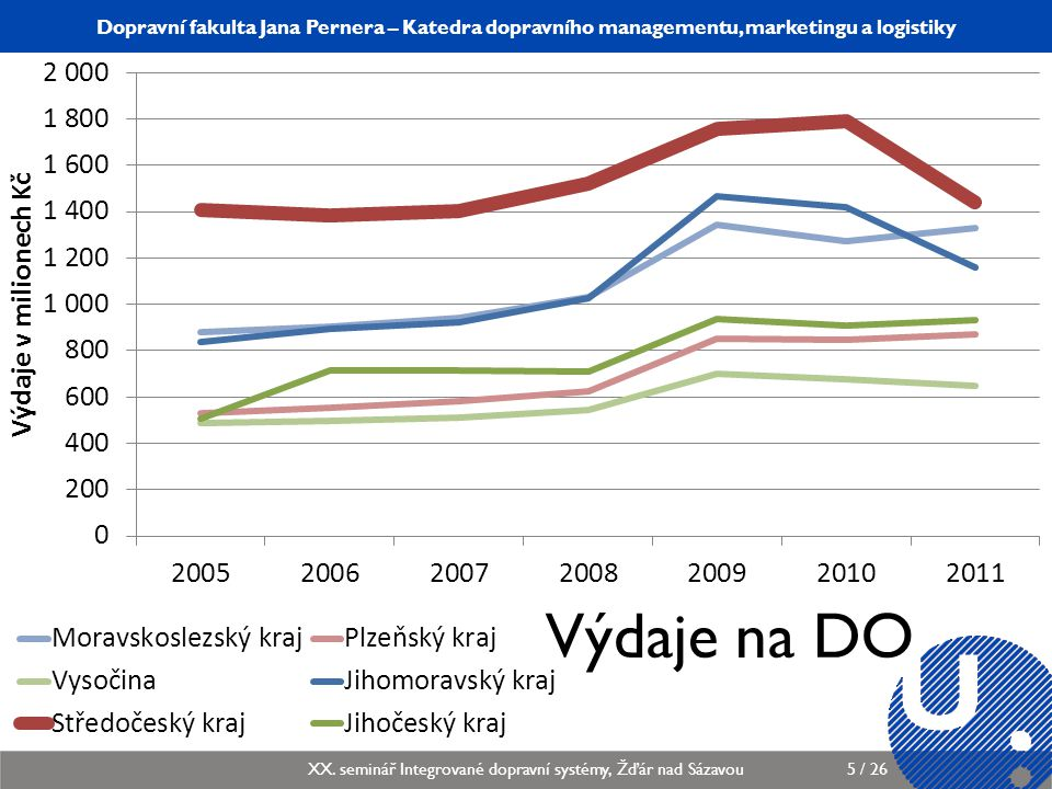 Katedra dopravního managementu, marketingu a logistiky KDMML/PLMGP Logistický management6 / 12 Dopravní fakulta Jana Pernera – Katedra dopravního managementu, marketingu a logistiky XX.