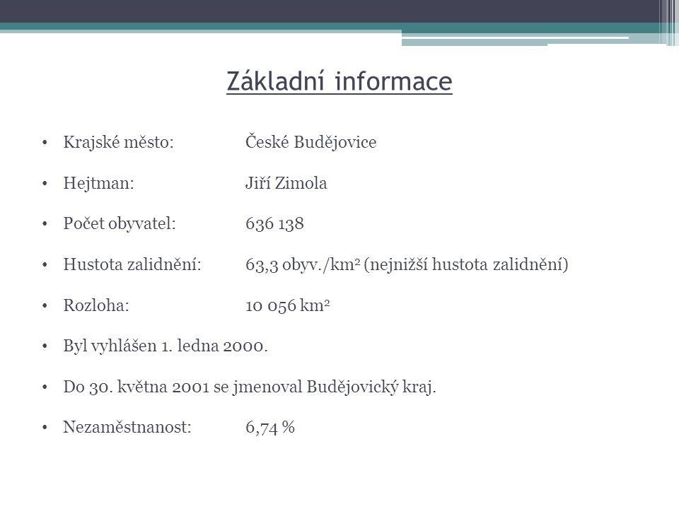 Základní informace • Krajské město:České Budějovice • Hejtman:Jiří Zimola • Počet obyvatel:636 138 • Hustota zalidnění:63,3 obyv./km 2 (nejnižší husto
