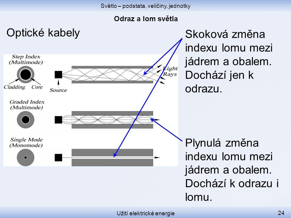 Světlo – podstata, veličiny, jednotky Užití elektrické energie 24 Optické kabely Skoková změna indexu lomu mezi jádrem a obalem.