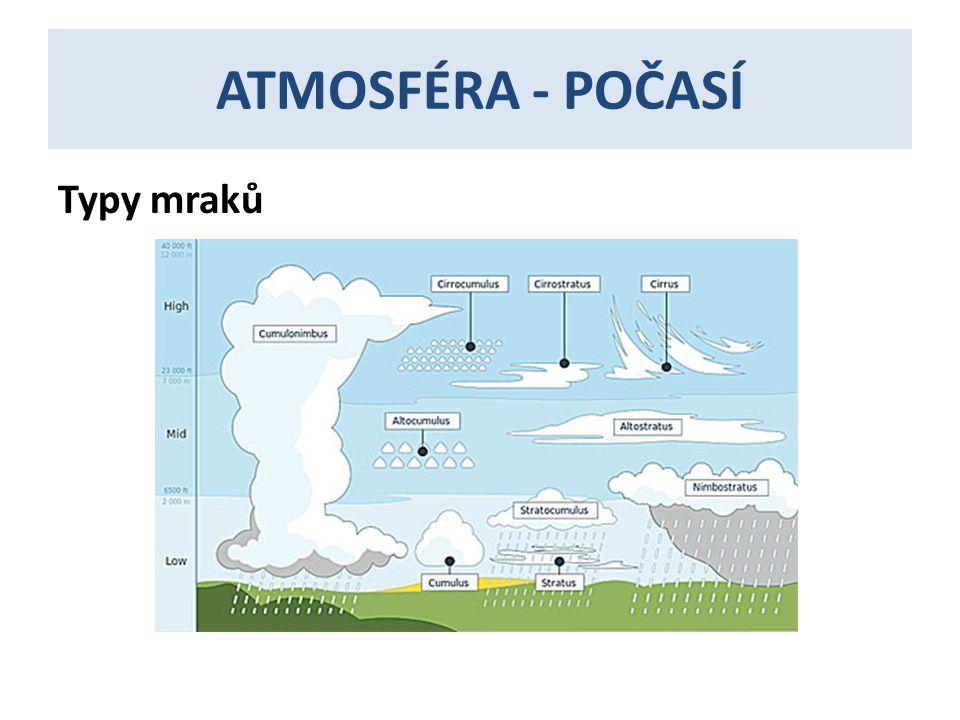 ATMOSFÉRA - POČASÍ Typy mraků
