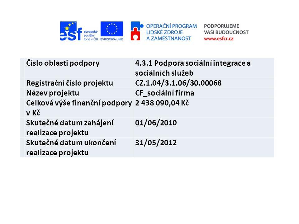 Číslo oblasti podpory4.3.1 Podpora sociální integrace a sociálních služeb Registrační číslo projektuCZ.1.04/3.1.06/30.00068 Název projektuCF_sociální firma Celková výše finanční podpory v Kč 2 438 090,04 Kč Skutečné datum zahájení realizace projektu 01/06/2010 Skutečné datum ukončení realizace projektu 31/05/2012