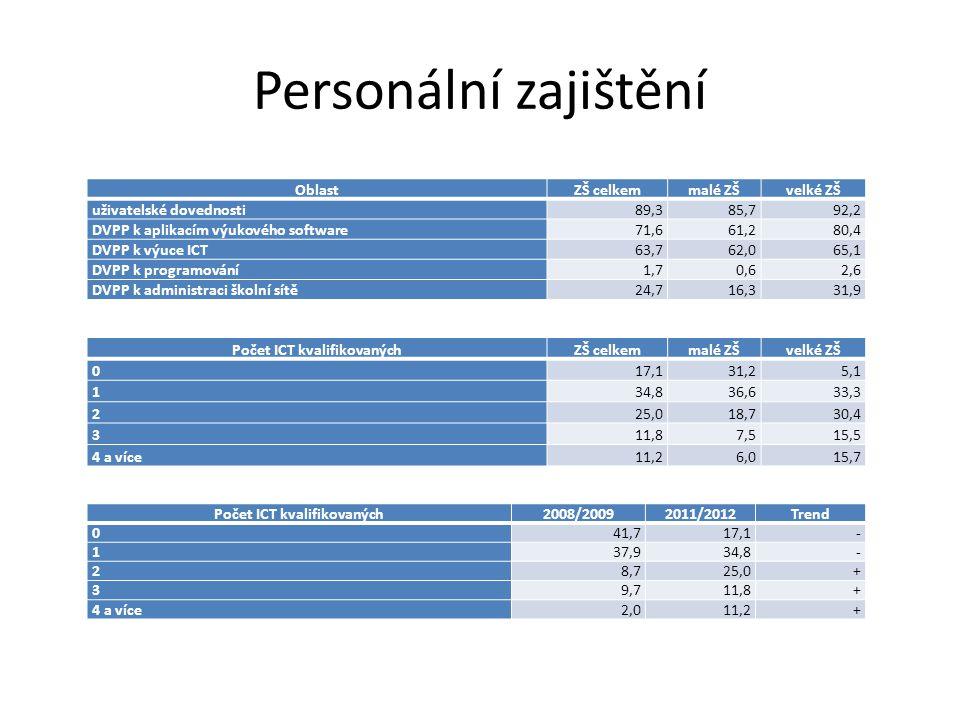 Personální zajištění OblastZŠ celkemmalé ZŠvelké ZŠ uživatelské dovednosti89,385,792,2 DVPP k aplikacím výukového software71,661,280,4 DVPP k výuce ICT63,762,065,1 DVPP k programování1,70,62,6 DVPP k administraci školní sítě24,716,331,9 Počet ICT kvalifikovanýchZŠ celkemmalé ZŠvelké ZŠ 017,131,25,1 134,836,633,3 225,018,730,4 311,87,515,5 4 a více11,26,015,7 Počet ICT kvalifikovaných2008/20092011/2012Trend 041,717,1- 137,934,8- 28,725,0+ 39,711,8+ 4 a více2,011,2+