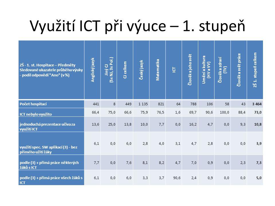 Využití ICT při výuce – 1. stupeň ZŠ - 1. st. Hospitace – Předměty Sledované ukazatele průběhu výuky - podíl odpovědí