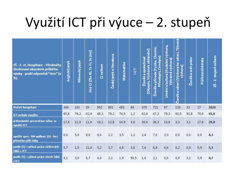 Využití ICT při výuce – 2. stupeň ZŠ - 2. st. Hospitace – Předměty Sledované ukazatele průběhu výuky - podíl odpovědí