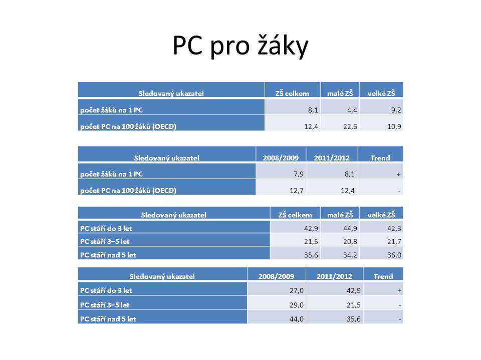 PC pro žáky – zastoupení OS Sledovaný ukazatelZŠ celkemmalé ZŠvelké ZŠ Windows Vista a Windows 734,036,333,2 Windows XP54,548,356,4 Windows 2000 a starší8,613,67,0 LINUX, UNIX2,11,22,4 MAC OS0,20,10,3 Jiné0,9 1,0 Sledovaný ukazatel2008/20092011/2012Trend Windows Vista a Windows 72,534,0+ Windows XP60,454,5- Windows 2000 a starší33,38,6- LINUX, UNIX2,32,1- MAC OS1,20,2- Jiné0,30,9+