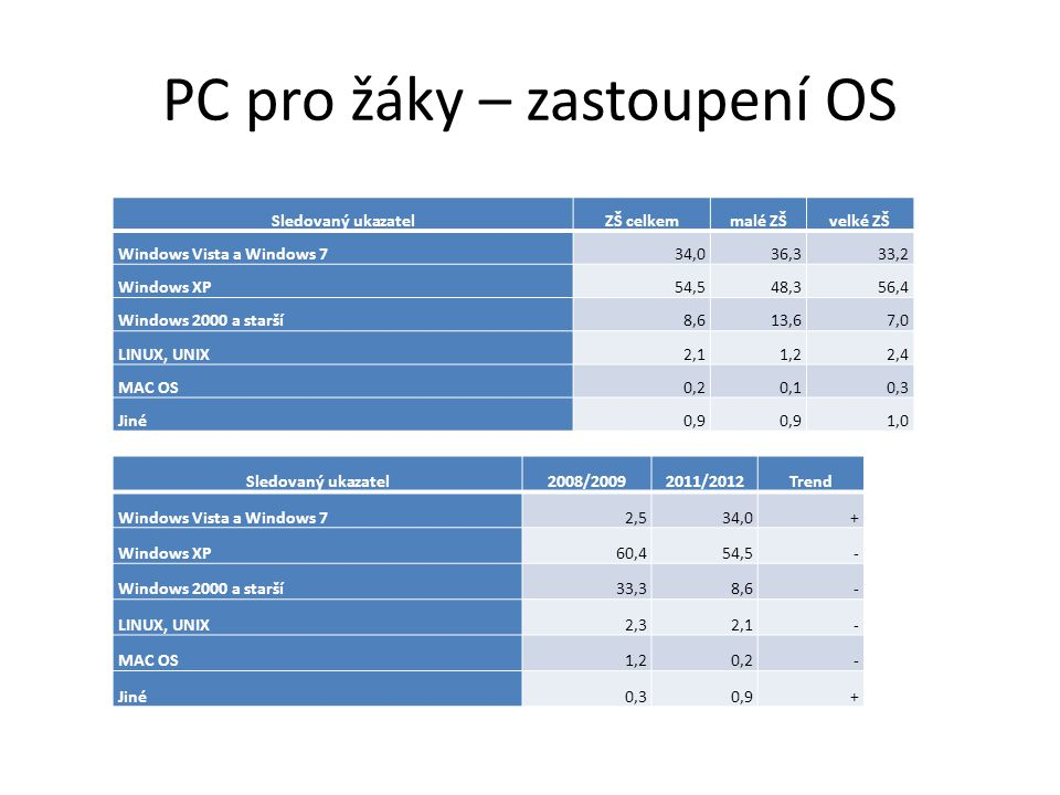 Rozmístění PC, pokrytí internetem Sledovaný ukazatelZŠ celkemmalé ZŠvelké ZŠ PC umístěná v poč.