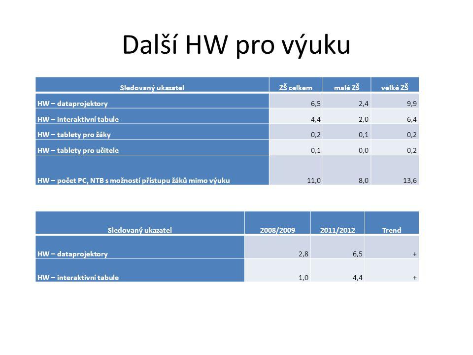 Další HW pro výuku Sledovaný ukazatelZŠ celkemmalé ZŠvelké ZŠ HW – dataprojektory6,52,49,9 HW – interaktivní tabule4,42,06,4 HW – tablety pro žáky0,20,10,2 HW – tablety pro učitele0,10,00,2 HW – počet PC, NTB s možností přístupu žáků mimo výuku11,08,013,6 Sledovaný ukazatel2008/20092011/2012Trend HW – dataprojektory2,86,5+ HW – interaktivní tabule1,04,4+