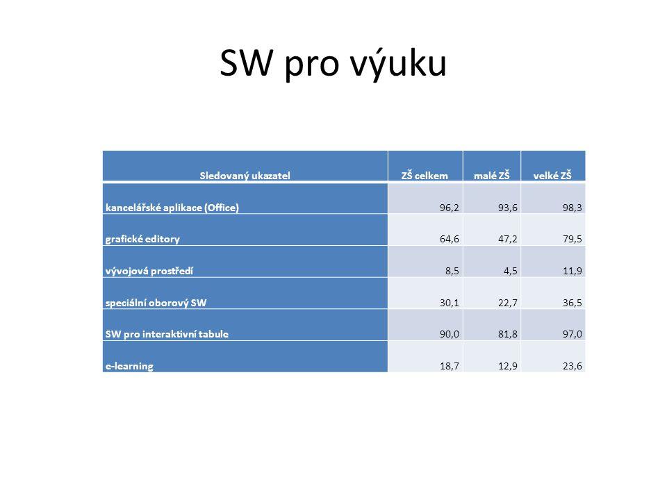 SW pro výuku Sledovaný ukazatelZŠ celkemmalé ZŠvelké ZŠ kancelářské aplikace (Office)96,293,698,3 grafické editory64,647,279,5 vývojová prostředí8,54,511,9 speciální oborový SW30,122,736,5 SW pro interaktivní tabule90,081,897,0 e-learning18,712,923,6