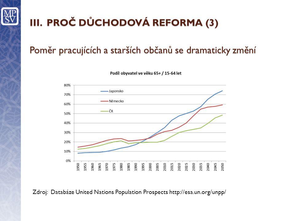 III. PROČ DŮCHODOVÁ REFORMA (3) Poměr pracujících a starších občanů se dramaticky změní Zdroj: Databáze United Nations Population Prospects http://esa