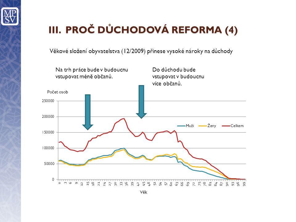 III.PROČ DŮCHODOVÁ REFORMA (4) Na trh práce bude v budoucnu vstupovat méně občanů.