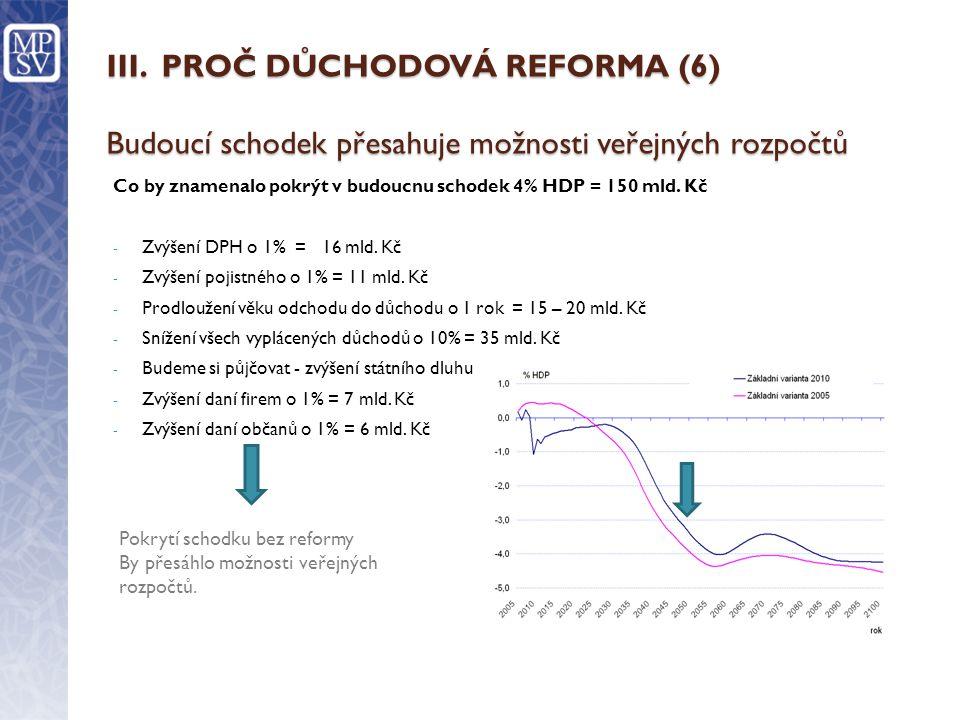 III. PROČ DŮCHODOVÁ REFORMA (6) Budoucí schodek přesahuje možnosti veřejných rozpočtů Co by znamenalo pokrýt v budoucnu schodek 4% HDP = 150 mld. Kč -