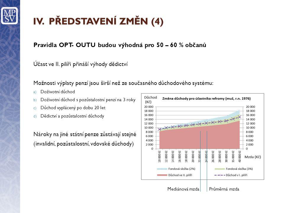 IV.PŘEDSTAVENÍ ZMĚN (4) Pravidla OPT- OUTU budou výhodná pro 50 – 60 % občanů Účast ve II.