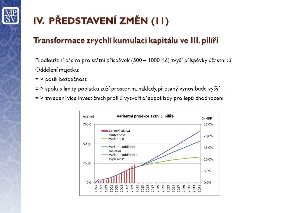 IV.PŘEDSTAVENÍ ZMĚN (11) Transformace zrychlí kumulaci kapitálu ve III.