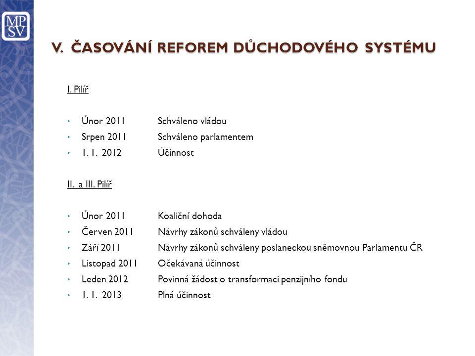 V.ČASOVÁNÍ REFOREM DŮCHODOVÉHO SYSTÉMU I.
