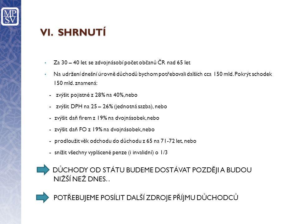 VI. SHRNUTÍ • Za 30 – 40 let se zdvojnásobí počet občanů ČR nad 65 let • Na udržení dnešní úrovně důchodů bychom potřebovali dalších cca 150 mld. Pokr