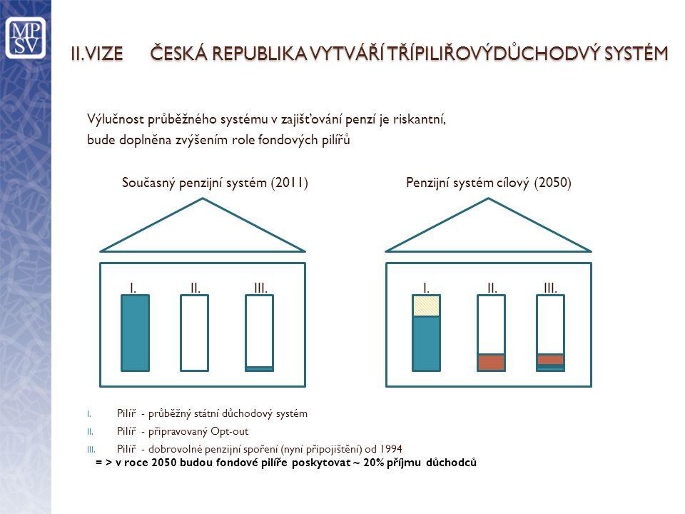 FINANCOVÁNÍ DŮCHODŮ – POJISTNÉ / DANĚ - i s 25 % pojistného bude v ČR sazba jednou z nejvyšších - V řadě evropských zemí je běžné, že na výplatu důchodů stát pojistné doplní jinými výdaji státního rozpočtu (zelená část grafu) - S nižším pojistném kryje stát obvykle vyšší nároky na důchody (ČR 9,6 % v roce 2010) - Nižší sazba pojistného do veřejného systému umožňuje v jiných zemích odvádět pojistné do (obvykle zaměstnaneckých) penzijních fondů Zdroj databáze OECD, EU 2008
