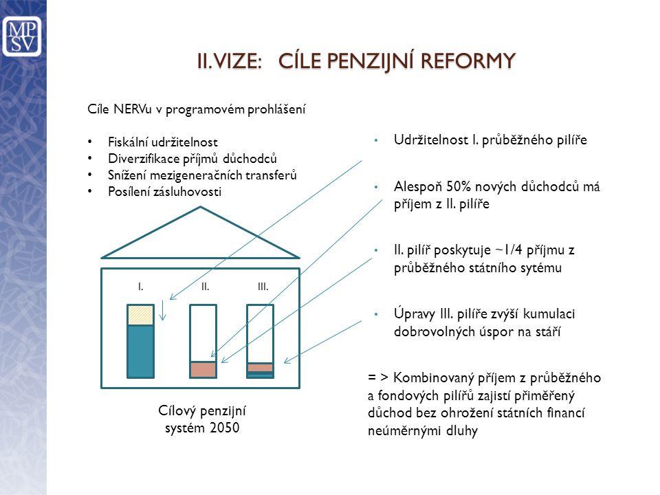 PENZIJNÍ REFORMA 2011 – 2013 V ČESKÉ REPUBLICE V. ČASOVÝ PRŮBĚH REFOREM