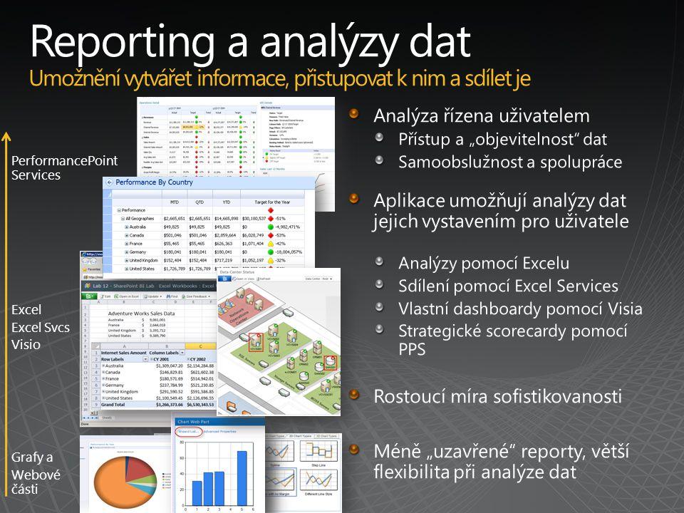 Grafy a Webové části Excel Excel Svcs Visio PerformancePoint Services