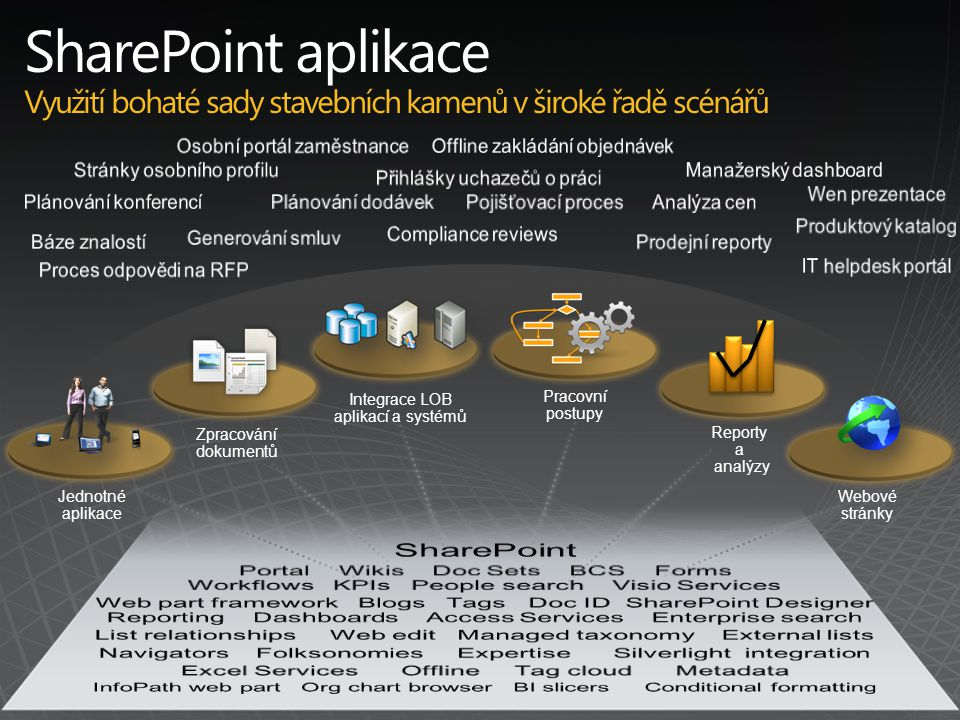 Jednotné aplikace Integrace LOB aplikací a systémů Pracovní postupy Reporty a analýzy Webové stránky Zpracování dokumentů