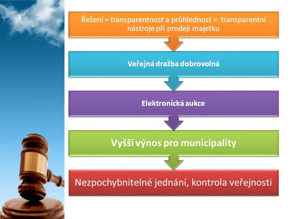 Nezpochybnitelné jednání, kontrola veřejnosti Vyšší výnos pro municipality Elektronická aukce Veřejná dražba dobrovolná Řešení = transparentnost a prů