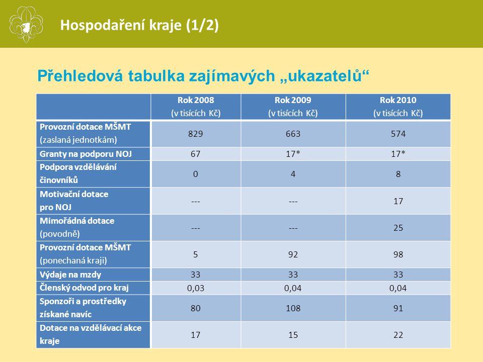 """Přehledová tabulka zajímavých """"ukazatelů"""" Hospodaření kraje (1/2) Rok 2008 (v tisících Kč) Rok 2009 (v tisících Kč) Rok 2010 (v tisících Kč) Provozní"""