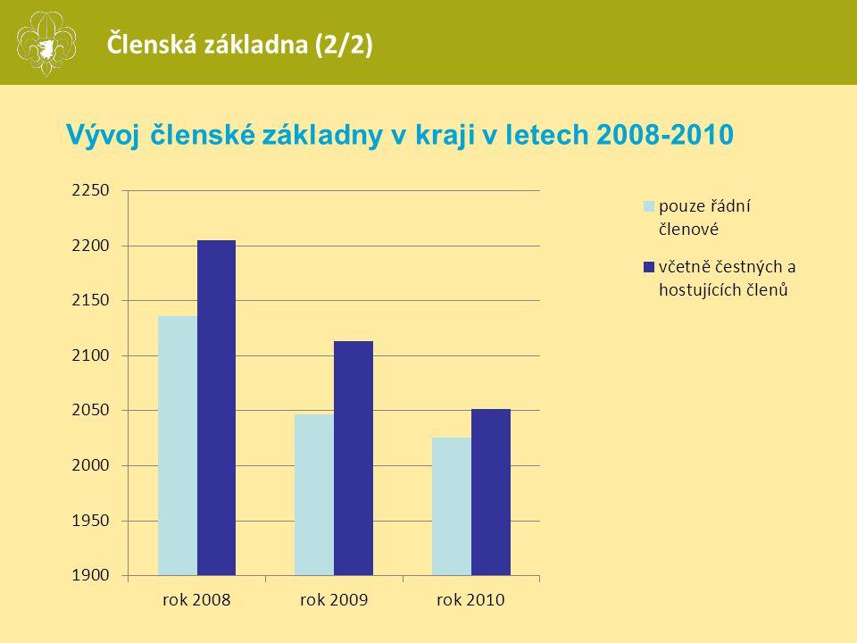 Vývoj členské základny v kraji v letech 2008-2010 Členská základna (2/2)