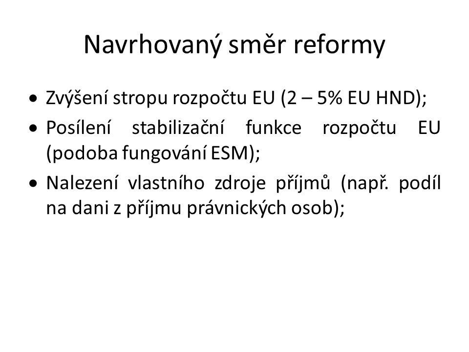 Návrh Bruegel Think Tank • Federální rozpočet – přesun sociálního pojištění a části korporátní daně do příjmů rozpočtu EU • Přerozdělení (transfery) na základě kritéria odchylky od potenciálního HDP • Posílení stabilizační kapacity spojené s výraznou ztrátou fiskální autonomie členských států (fiskální unie)